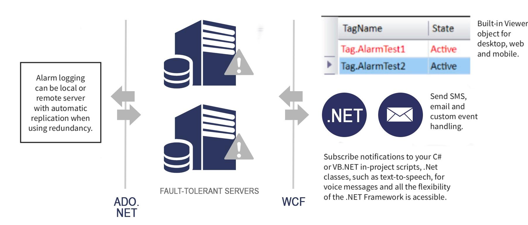 Alarms and Notification - Documentation - Tatsoft LLC